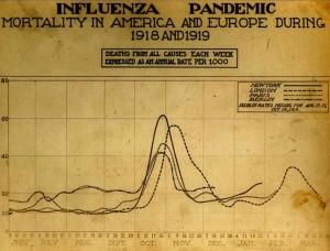 spanish_flu_death_chart-790-x-602.jpg_w=790&h=602