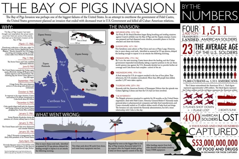 bay-of-pigs_timeline