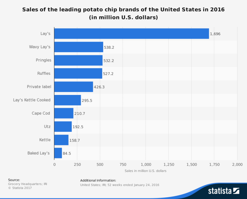 Potato Chip Sales Chart 2016