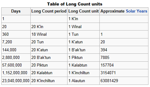 Table of Long Count units