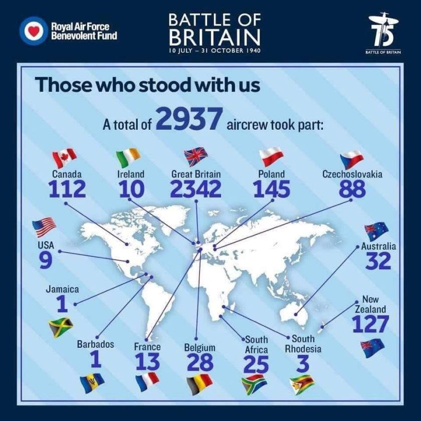Battle of Britain, where from