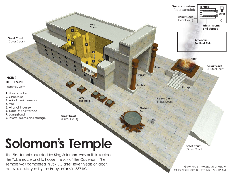 Solomons Temple Today In History