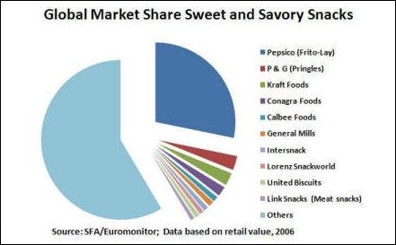global-savory-snack-market-2006-550