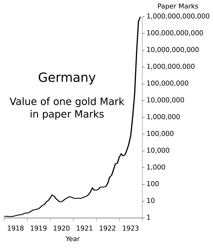 Germany_Hyperinflation.svg