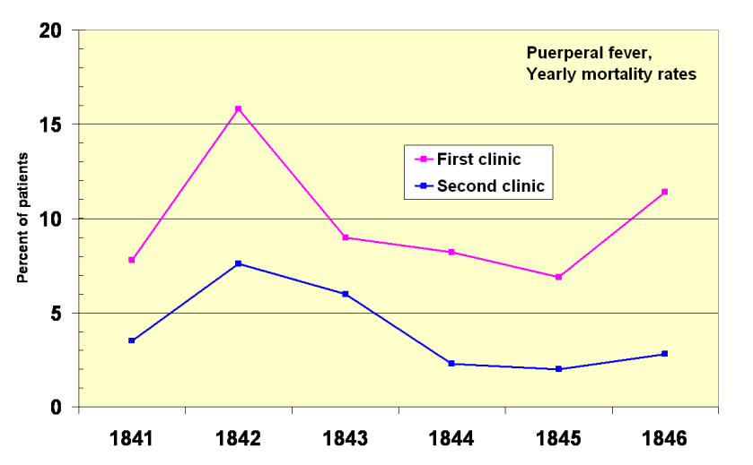 Yearly_mortality_rates_1841-1846_two_clinics