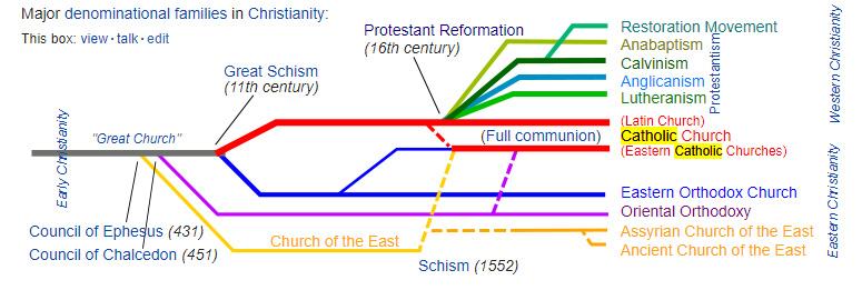Major Christian Denominations