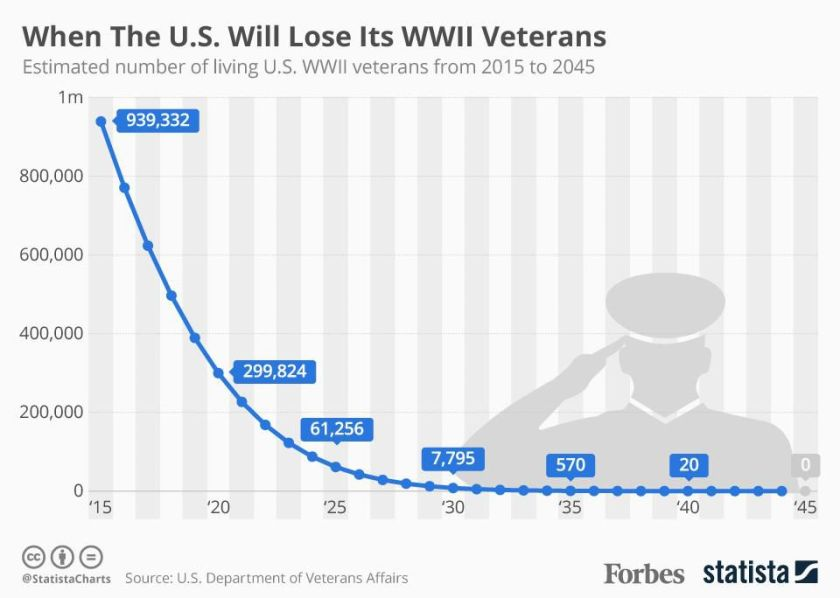 https___blogs-images.forbes.com_niallmccarthy_files_2018_05_20180528_veterans