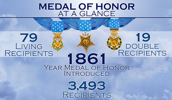 National-Medal-of-Honor-Day